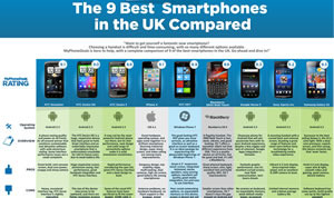 Smartphone Comparison My Phone Deals