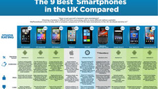 The 9 Best Smartphones Compared [Infographic]