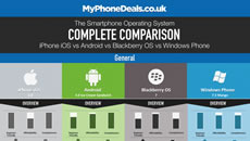 The Smartphone OS Complete Comparison [Chart]